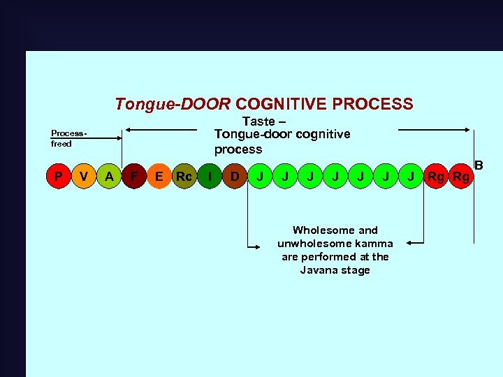Tongue-DOOR COGNITIVE PROCESS Taste – Tongue-door cognitive process Processfreed P V A F E