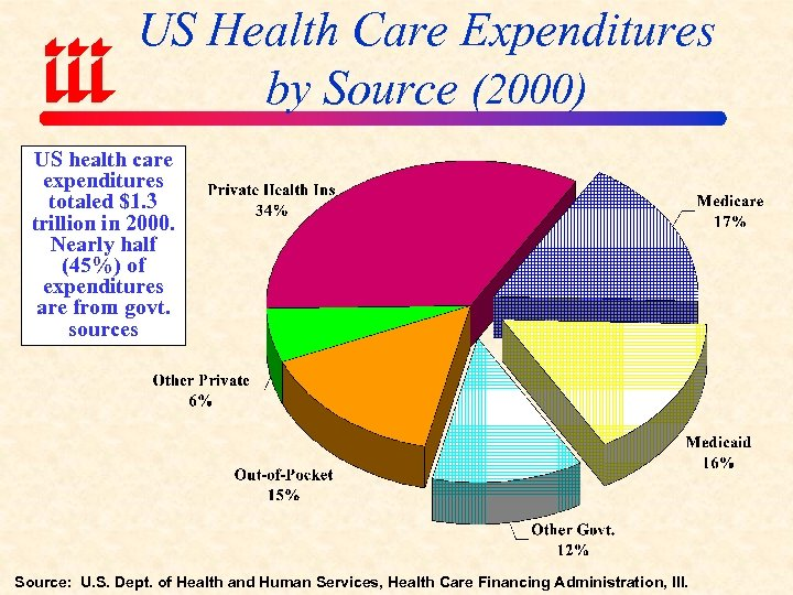 US Health Care Expenditures by Source (2000) US health care expenditures totaled $1. 3