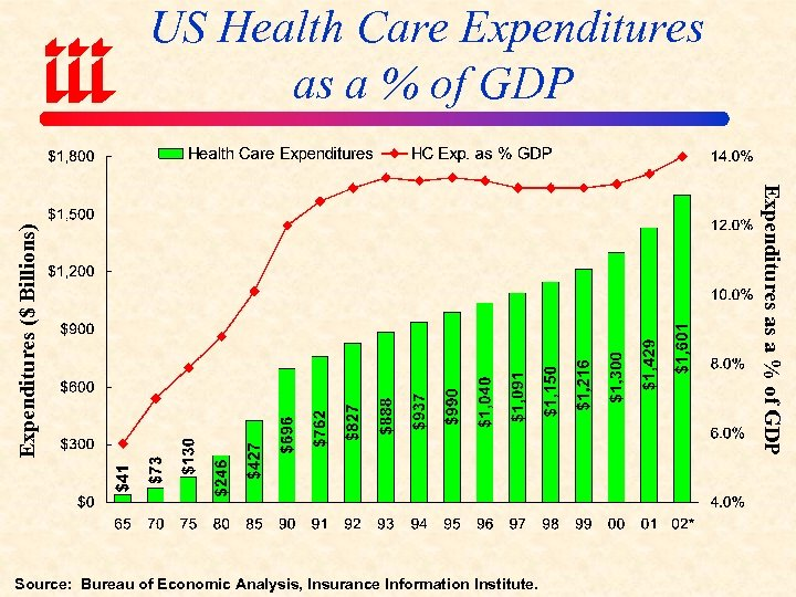 Source: Bureau of Economic Analysis, Insurance Information Institute. Expenditures as a % of GDP