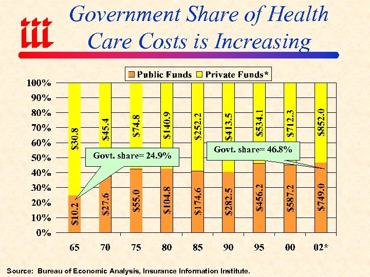 Government Share of Health Care Costs is Increasing Govt. share= 24. 9% Govt. share=