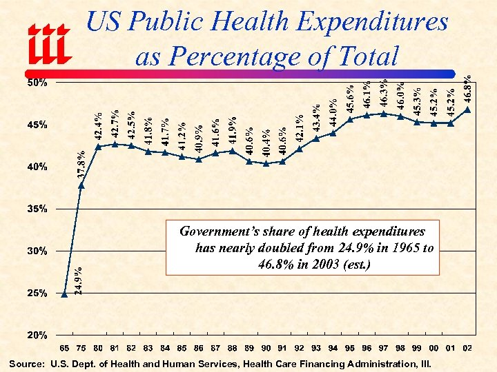 US Public Health Expenditures as Percentage of Total Government's share of health expenditures has