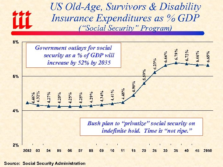 """US Old-Age, Survivors & Disability Insurance Expenditures as % GDP (""""Social Security"""" Program) Government"""