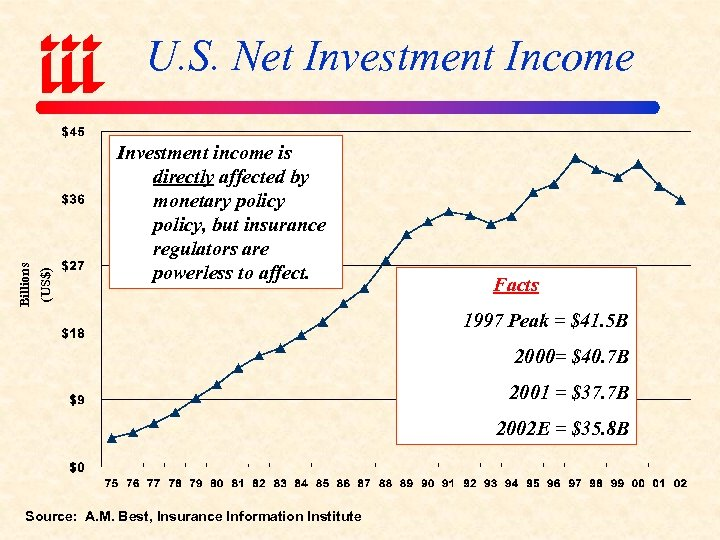 (US$) Billions U. S. Net Investment Income Investment income is directly affected by monetary