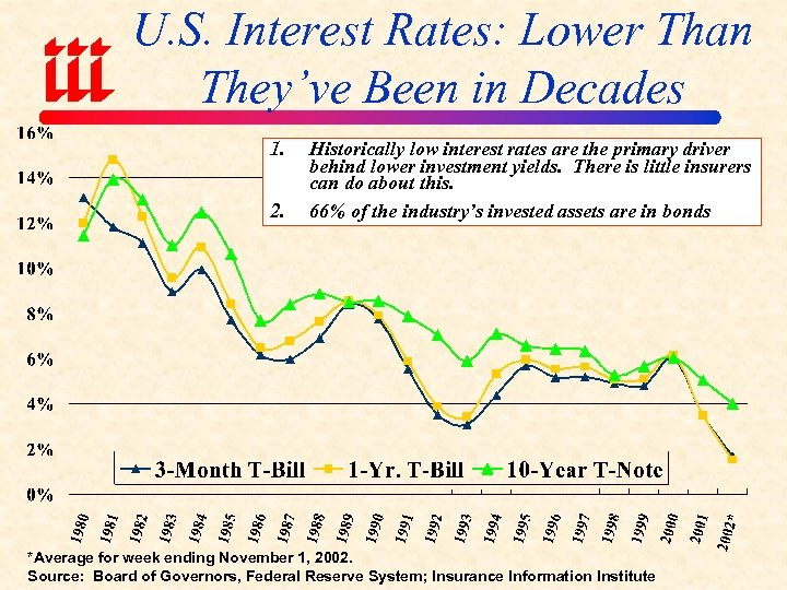 U. S. Interest Rates: Lower Than They've Been in Decades 1. 2. Historically low
