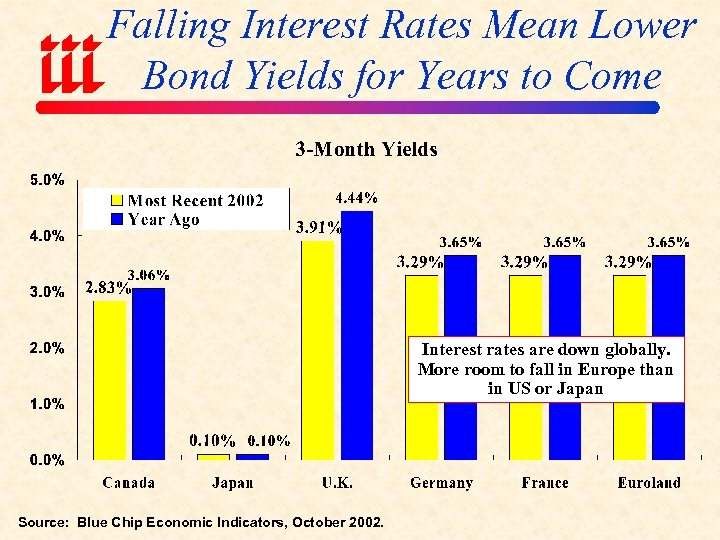 Falling Interest Rates Mean Lower Bond Yields for Years to Come Interest rates are