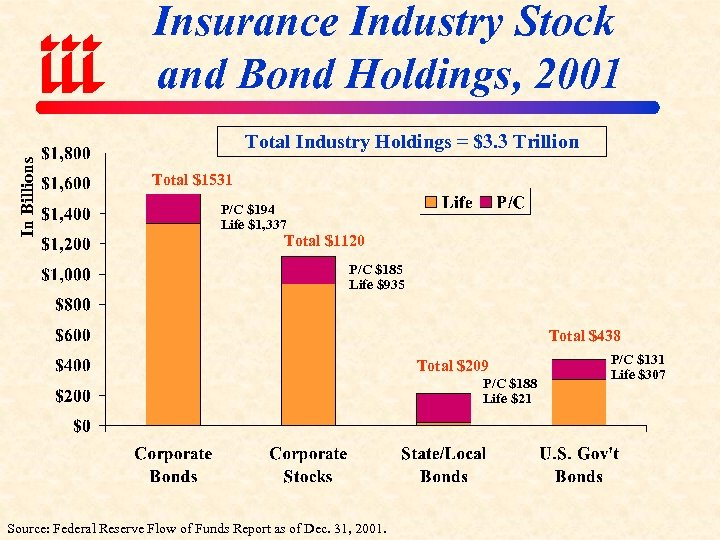 Insurance Industry Stock and Bond Holdings, 2001 In Billions Total Industry Holdings = $3.