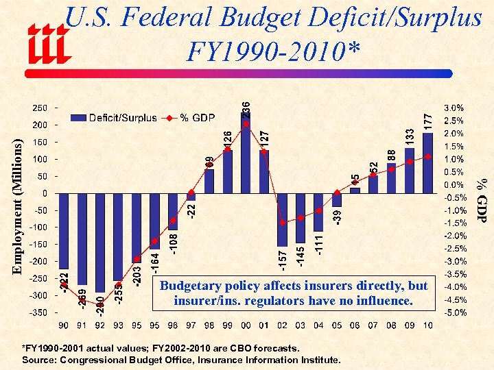 % GDP Employment (Millions) U. S. Federal Budget Deficit/Surplus FY 1990 -2010* Budgetary policy