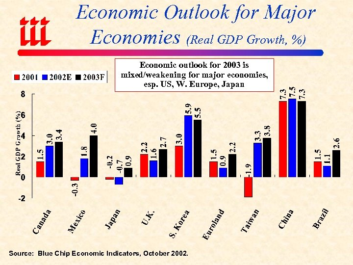Economic Outlook for Major Economies (Real GDP Growth, %) Economic outlook for 2003 is