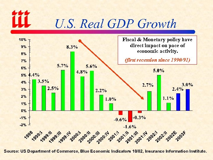 U. S. Real GDP Growth Fiscal & Monetary policy have direct impact on pace