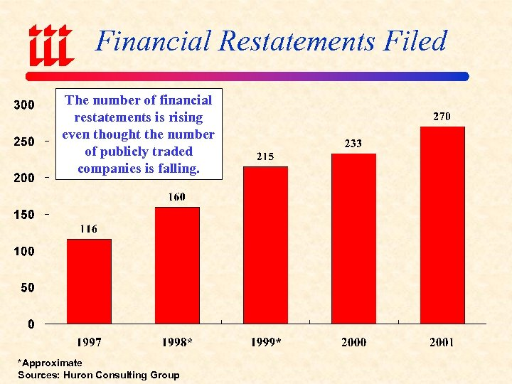 Financial Restatements Filed The number of financial restatements is rising even thought the number