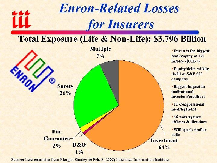 Enron-Related Losses for Insurers Total Exposure (Life & Non-Life): $3. 796 Billion Enron is
