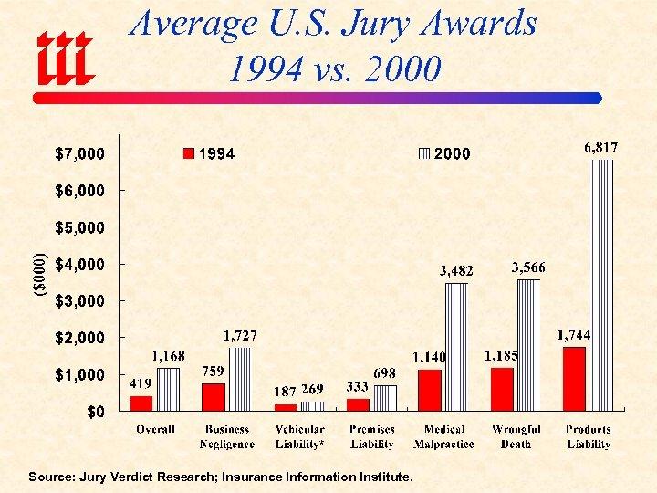 Average U. S. Jury Awards 1994 vs. 2000 Source: Jury Verdict Research; Insurance Information