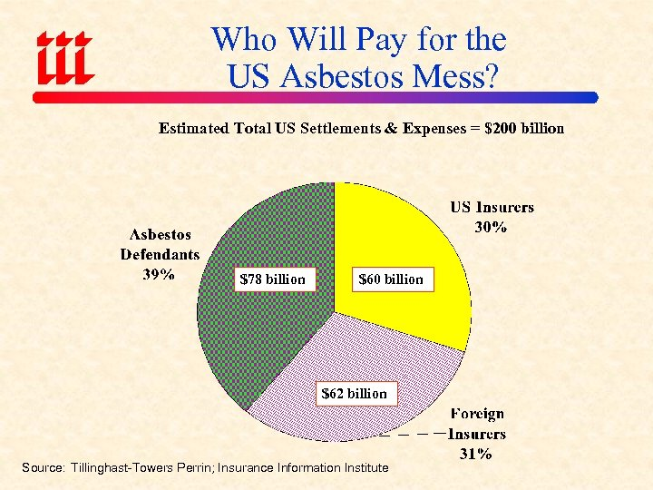 Who Will Pay for the US Asbestos Mess? Estimated Total US Settlements & Expenses