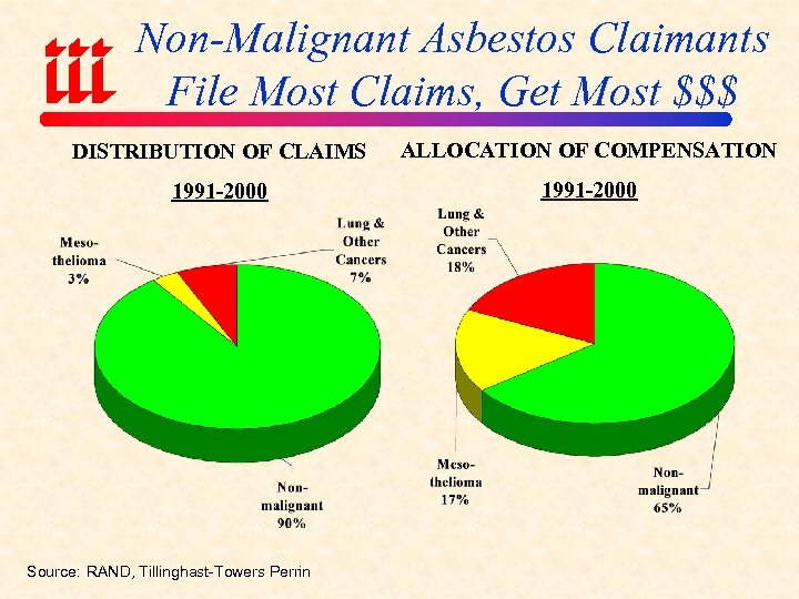 Non-Malignant Asbestos Claimants File Most Claims, Get Most $$$ DISTRIBUTION OF CLAIMS ALLOCATION OF