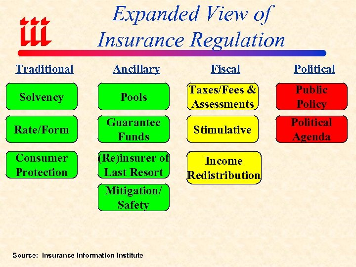 Expanded View of Insurance Regulation Traditional Ancillary Fiscal Political Solvency Pools Taxes/Fees & Assessments