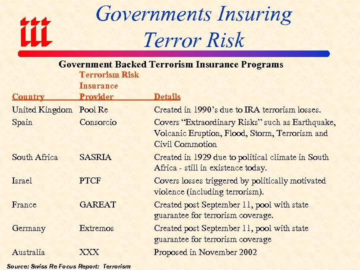 Governments Insuring Terror Risk Government Backed Terrorism Insurance Programs Terrorism Risk Insurance Country Provider