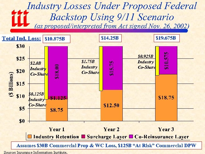 Industry Losses Under Proposed Federal Backstop Using 9/11 Scenario (as proposed/interpreted from Act signed