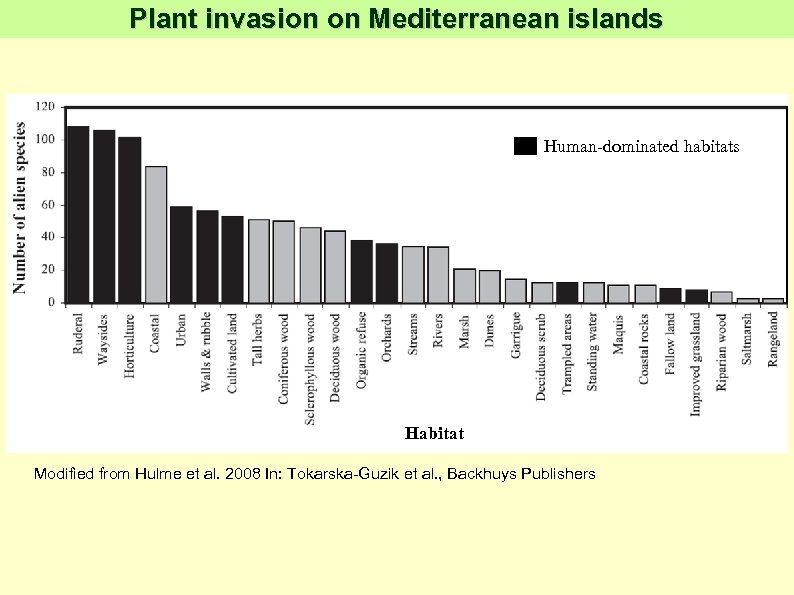 Plant invasion on Mediterranean islands Human-dominated habitats Habitat Modified from Hulme et al. 2008