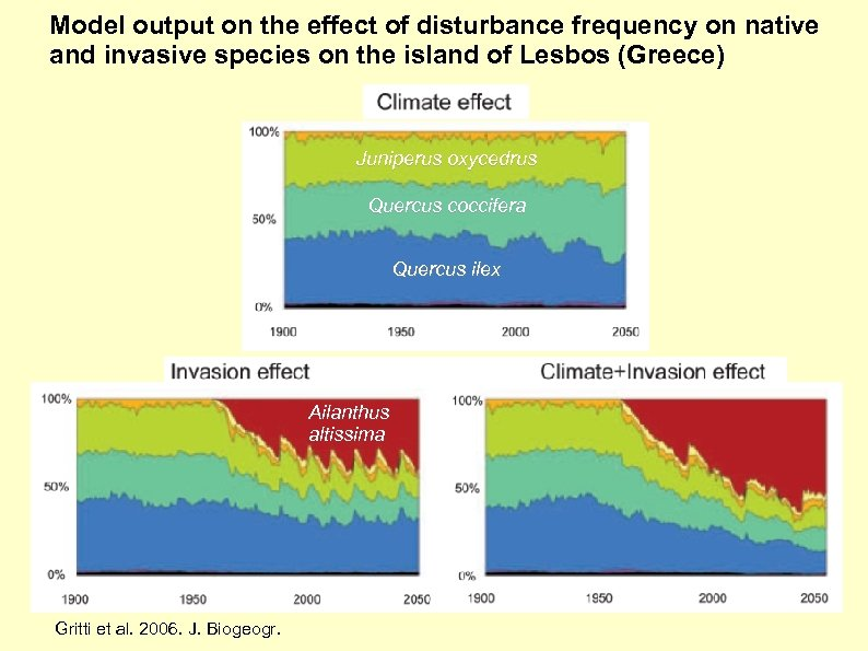 Model output on the effect of disturbance frequency on native and invasive species on