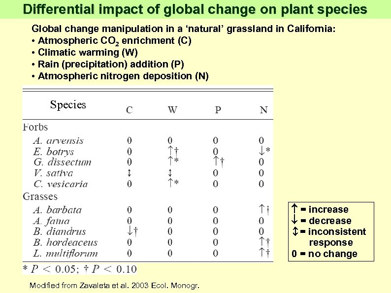 Differential impact of global change on plant species Global change manipulation in a 'natural'