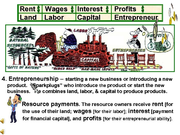 Rent Land Wages Labor Interest Capital Profits Entrepreneur . 4. Entrepreneurship – starting a