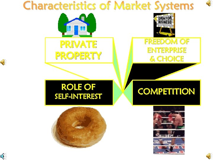PRIVATE PROPERTY ROLE OF SELF-INTEREST FREEDOM OF ENTERPRISE & CHOICE COMPETITION