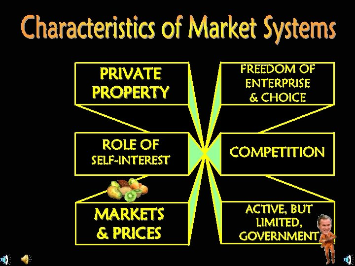 PRIVATE PROPERTY ROLE OF SELF-INTEREST MARKETS & PRICES FREEDOM OF ENTERPRISE & CHOICE COMPETITION