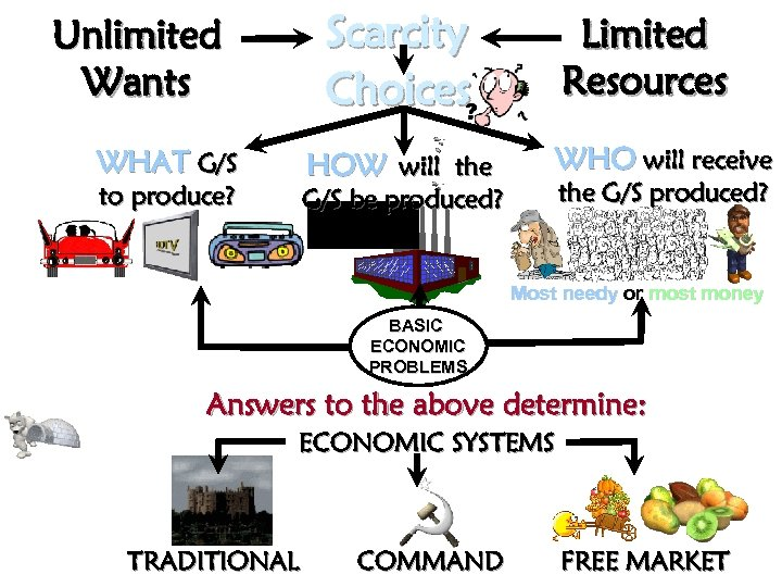 Scarcity Choices Unlimited Wants WHAT G/S HOW will the to produce? Limited Resources WHO
