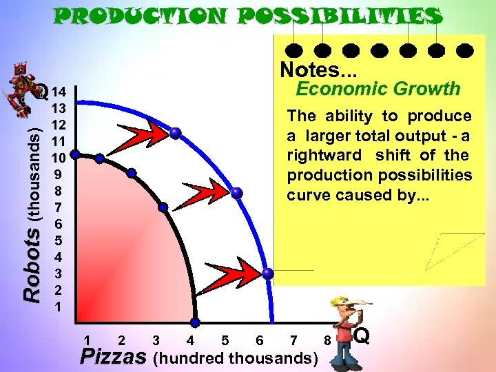 PRODUCTION POSSIBILITIES Notes. . . Economic Growth Robots (thousands) Q 14 13 12 11