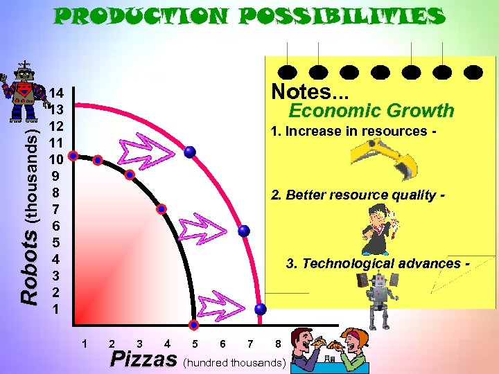 PRODUCTION POSSIBILITIES Notes. . . Robots (thousands) Q 14 Economic Growth 13 12 11