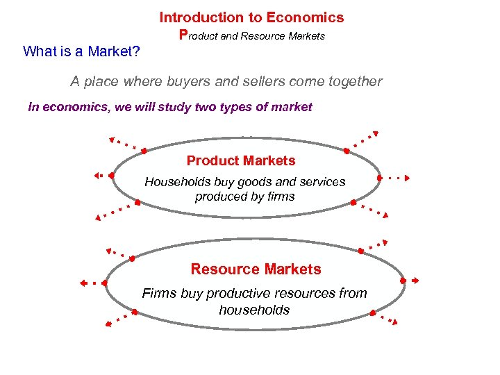 Introduction to Economics Product and Resource Markets What is a Market? A place where