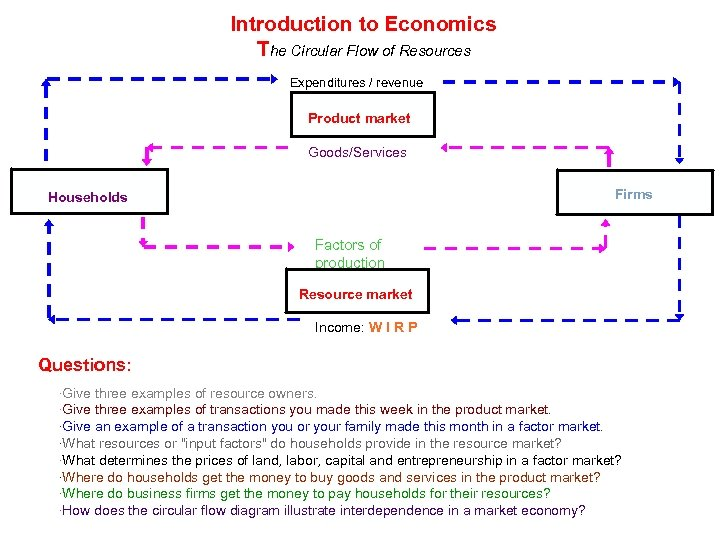 Introduction to Economics The Circular Flow of Resources Expenditures / revenue Product market Goods/Services