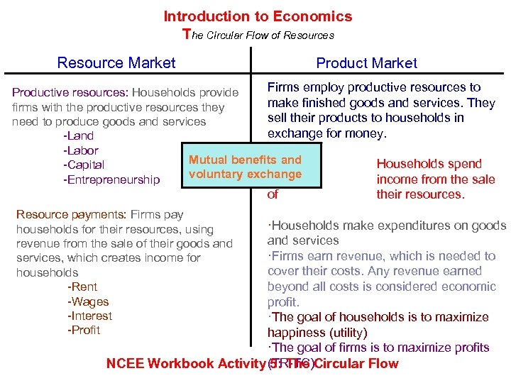 Introduction to Economics The Circular Flow of Resources Resource Market Product Market Firms employ