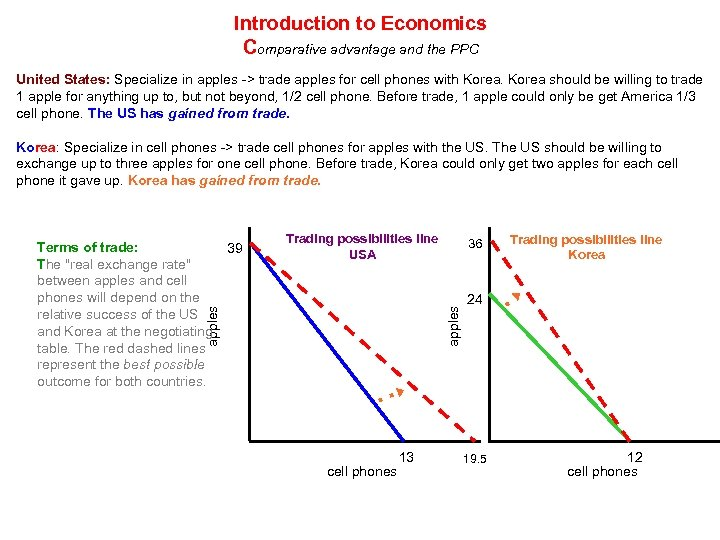 Introduction to Economics Comparative advantage and the PPC United States: Specialize in apples ->