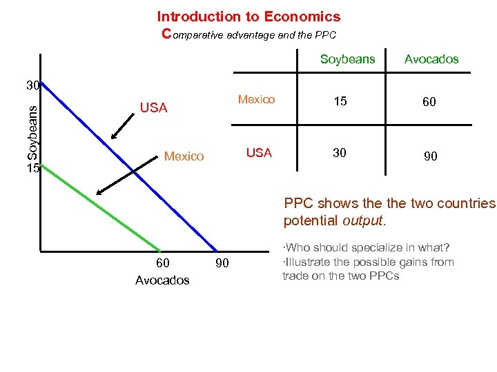 Introduction to Economics Comparative advantage and the PPC Soybeans Avocados Soybeans 30 15 Mexico