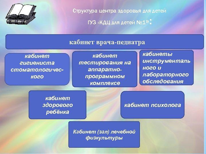 Структура центра здоровья для детей ГУЗ «КДЦ для детей № 1 » : кабинет