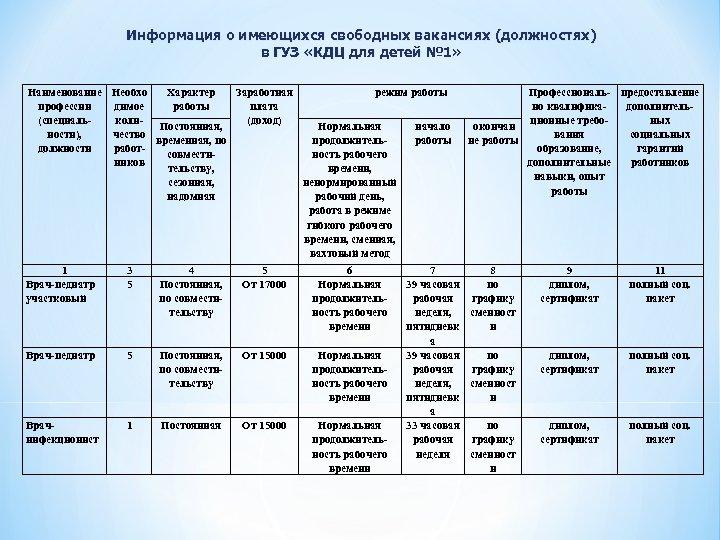 Информация о имеющихся свободных вакансиях (должностях) в ГУЗ «КДЦ для детей № 1» Наименование