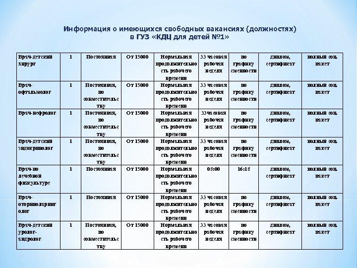 Информация о имеющихся свободных вакансиях (должностях) в ГУЗ «КДЦ для детей № 1» Врач-детский