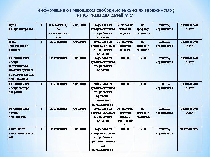 Информация о имеющихся свободных вакансиях (должностях) в ГУЗ «КДЦ для детей № 1» Врачгастроэнтеролог
