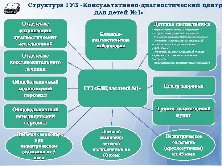 Структура ГУЗ «Консультативно-диагностический центр для детей № 1» Отделение организации диагностических исследований Детская поликлиника