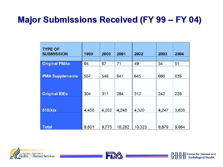 Major Submissions Received (FY 99 – FY 04)