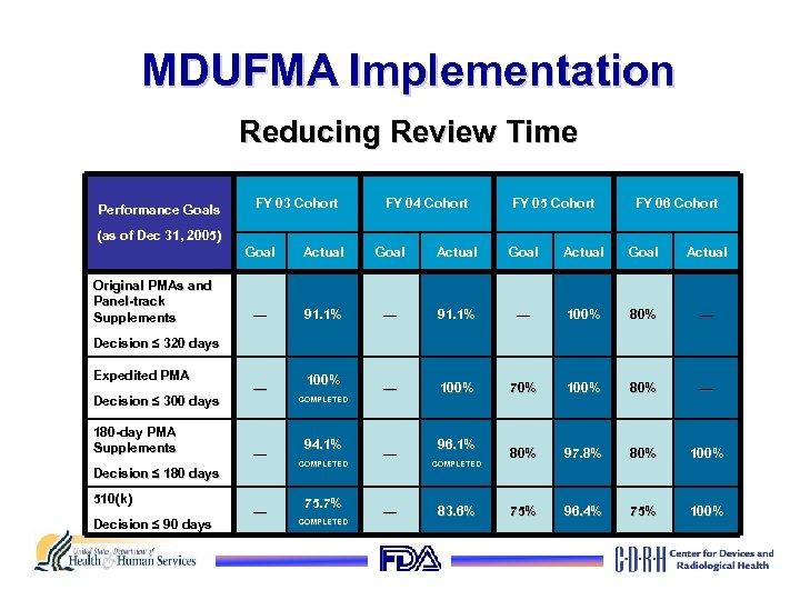 MDUFMA Implementation Reducing Review Time Performance Goals FY 03 Cohort FY 04 Cohort FY