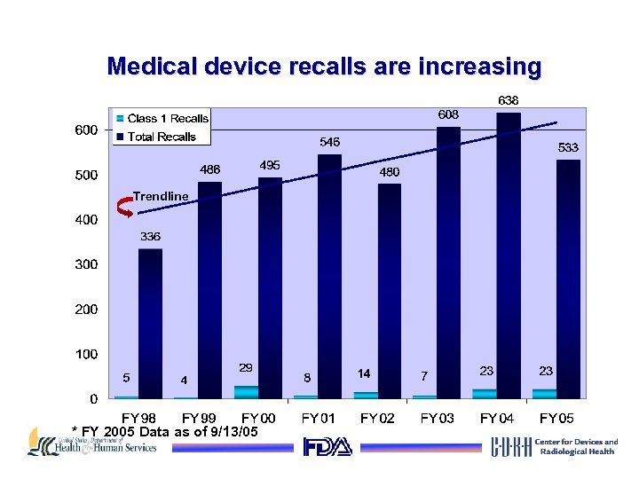 Medical device recalls are increasing Trendline * FY 2005 Data as of 9/13/05