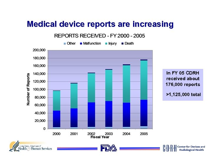 Medical device reports are increasing In FY 05 CDRH received about 176, 000 reports