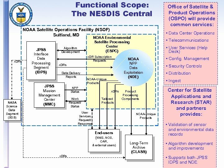 Functional Scope: The NESDIS Central NOAA Satellite Operations Facility (NSOF) Suitland, MD x. DRs