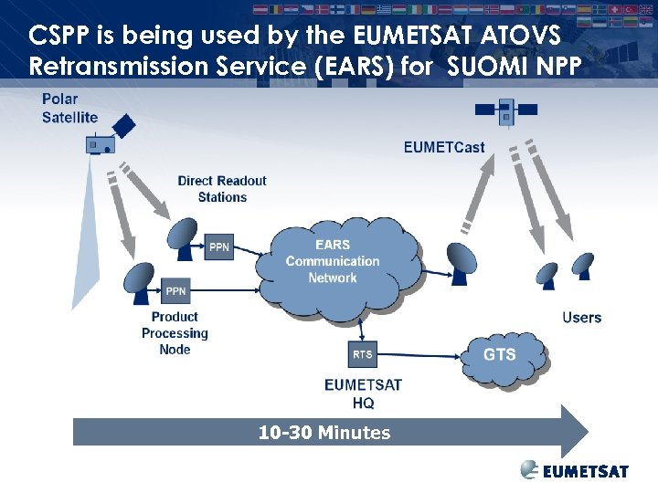 CSPP is being used by the EUMETSAT ATOVS Retransmission Service (EARS) for SUOMI NPP