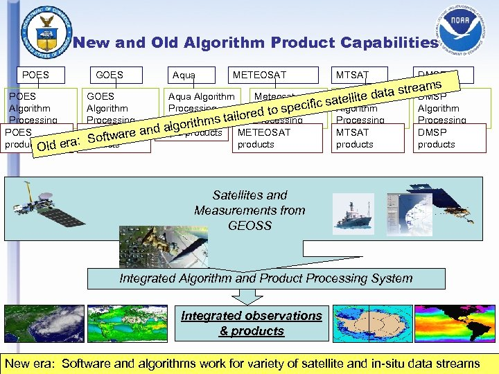 New and Old Algorithm Product Capabilities POES GOES Algorithm Processing POES GOESware Soft ra: