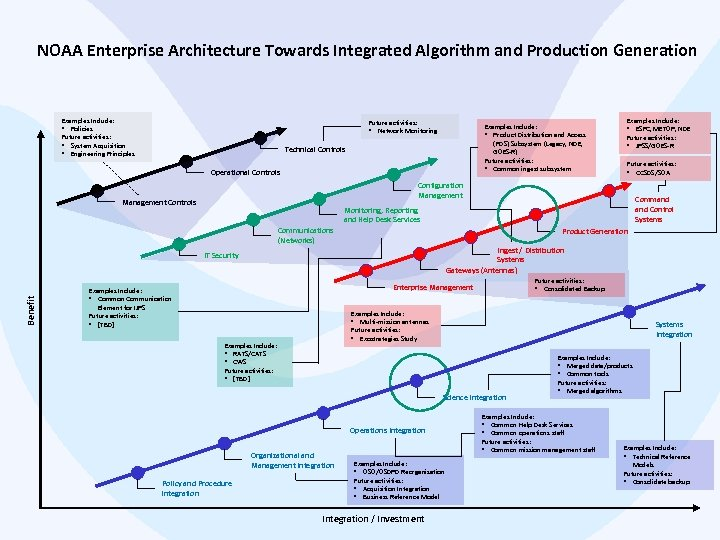 NOAA Enterprise Architecture Towards Integrated Algorithm and Production Generation Examples Include: • Policies Future