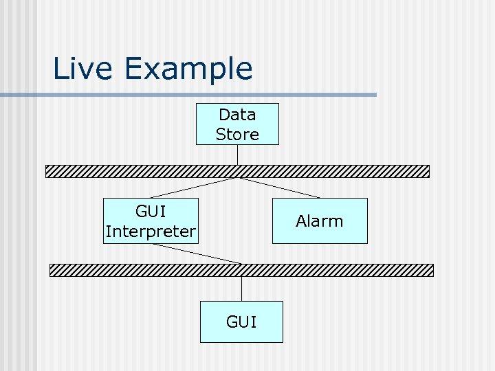 Live Example Data Store GUI Interpreter Alarm GUI
