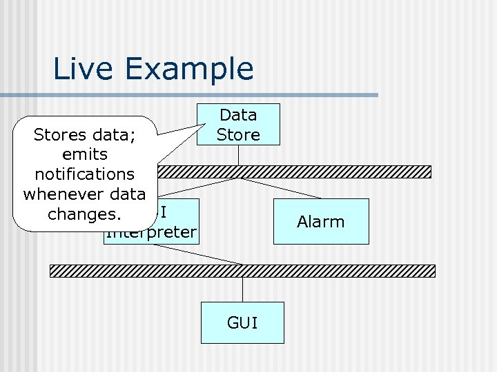 Live Example Stores data; emits notifications whenever data changes. GUI Interpreter Data Store Alarm